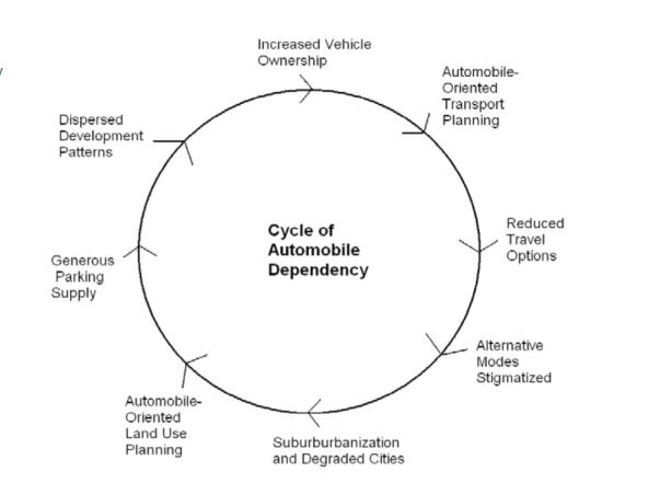 Cycle_of_Automobile_Dependency.png