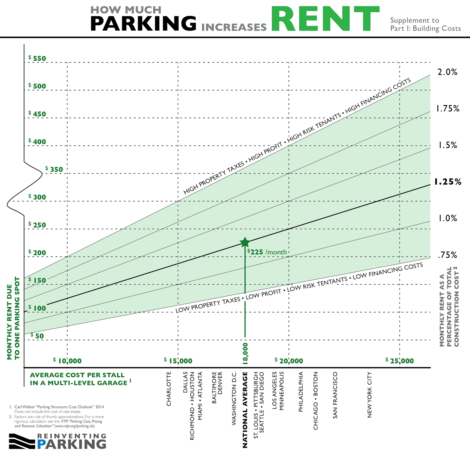 Parking_Rent_-_Construction_Supplement.png