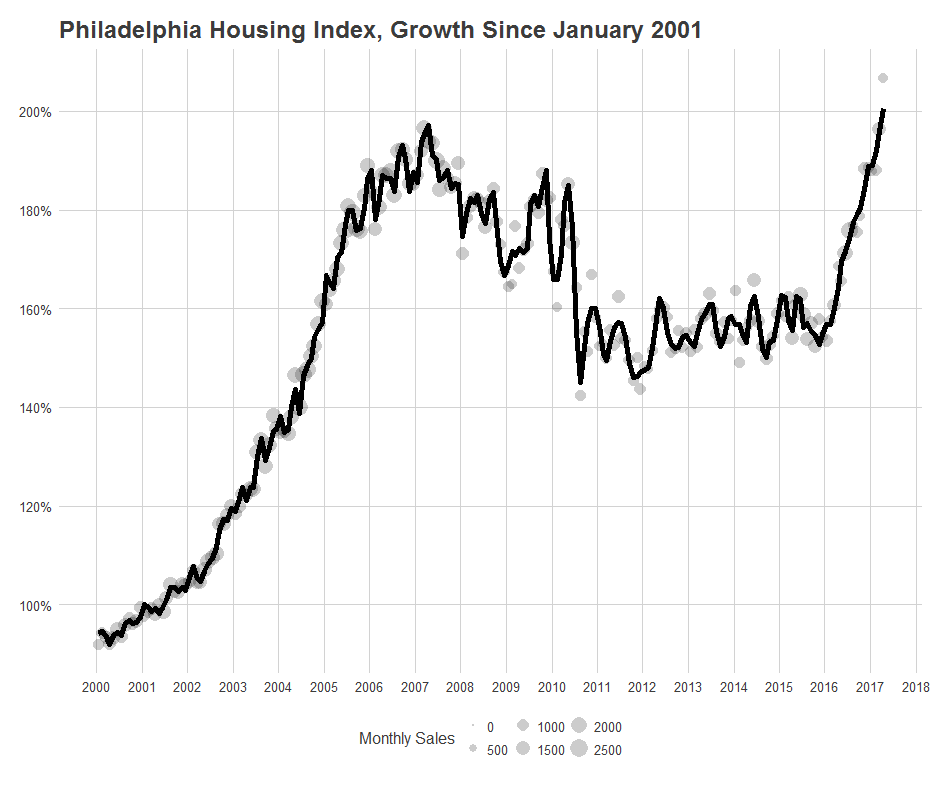 Econsult_Housing_Price_Index.png
