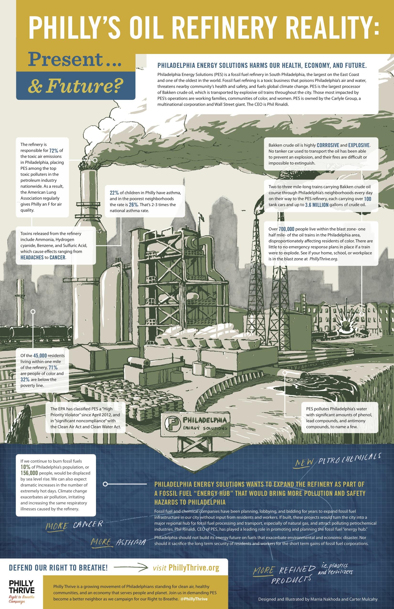Refinery Infographic