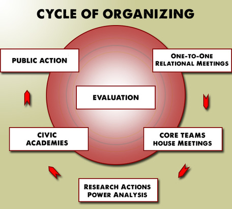 Cycle of Organizing