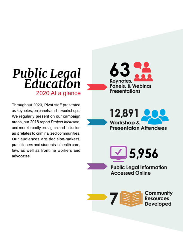 """Two toned vertical panels. The left side has a white background with the heading """"Public Legal Education 2020 at a glance"""". The body reads, """"Throughout 2020, Pivot staff presented as keynotes, on panels and in workshops. We regularly present on our campaign areas, our 2018 report Project Inclusion, and more broadly on stigma and inclusion as it relates to criminalized communities. Our audiences are decision-makers, practitioners and students in health care, law, as well as frontline workers and advocates."""" The right side has stacked graphics in different colours. From top to bottom: Graphic no. 1 has black text and a red icon of  four people with one person slightly larger with a speech bubble and it reads: 63 Keynotes, Panels, & Webinar Presentations. Graphic no. 2 has black text and a blue icon of three people and it reads: 12,891 Workshop & Presentation Attendees. Graphic no. 3 has black text and a purple icon of  a computer monitor with a checkmark on the screen and it reads: 5,956 Public Legal Information Accesses Online. Graphic no. 4 has black text and a yellow icon of an open book and it reads: 7 Community Resources Developed."""