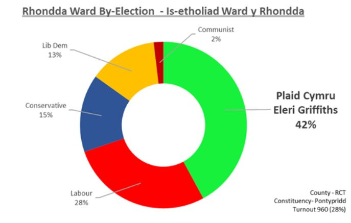 Rhondda ward byelection result