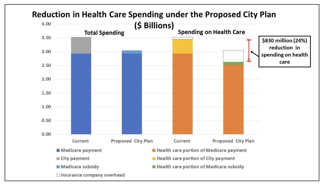 Graph illustrating Reduction in Health Care Spending under the Proposed City Plan in Billions of Dollars