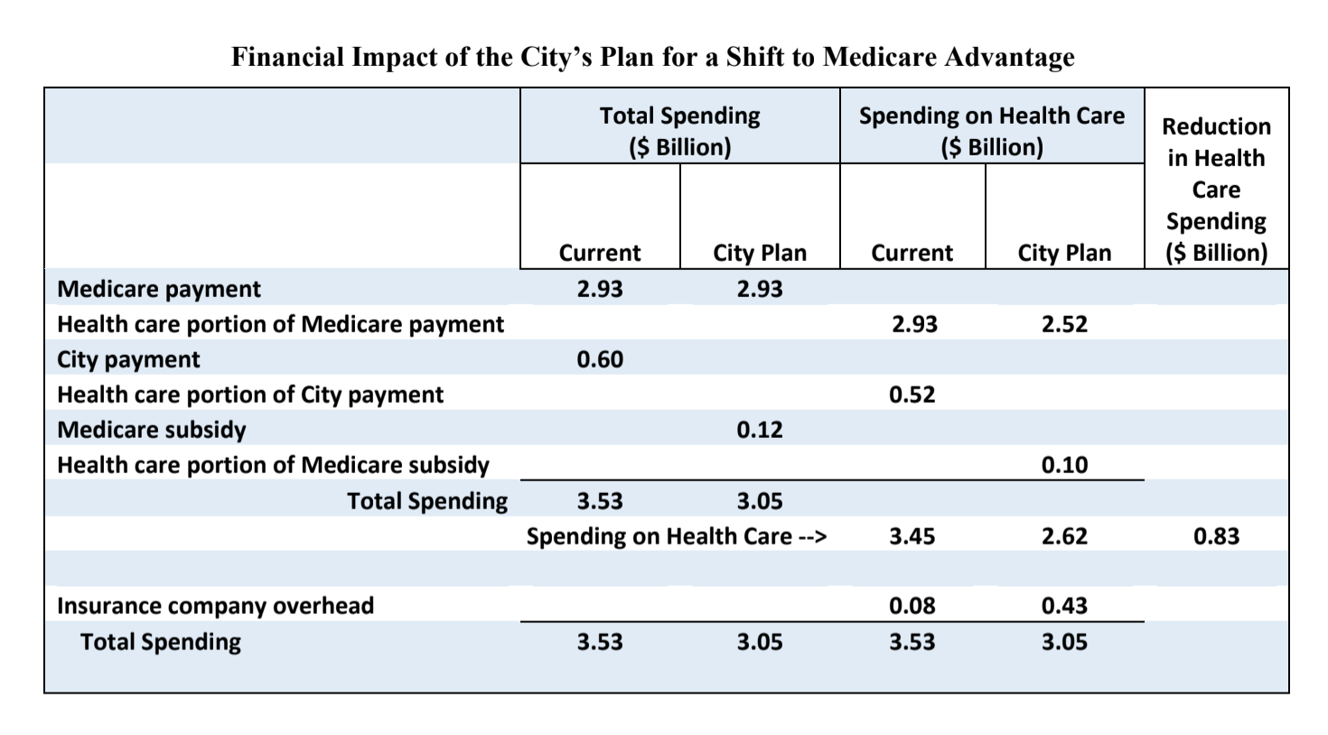 Table illustrating Financial Impact of the City's Plan for a Shift to Medicare Advantage