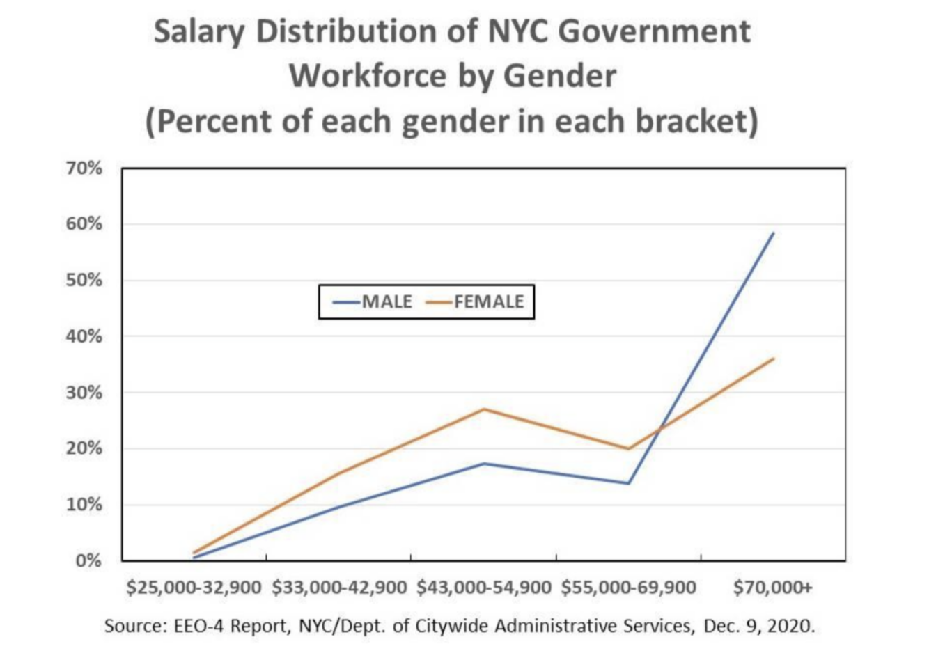 Graph illustrating Salary Distribution of NYC Government Workforce by Gender