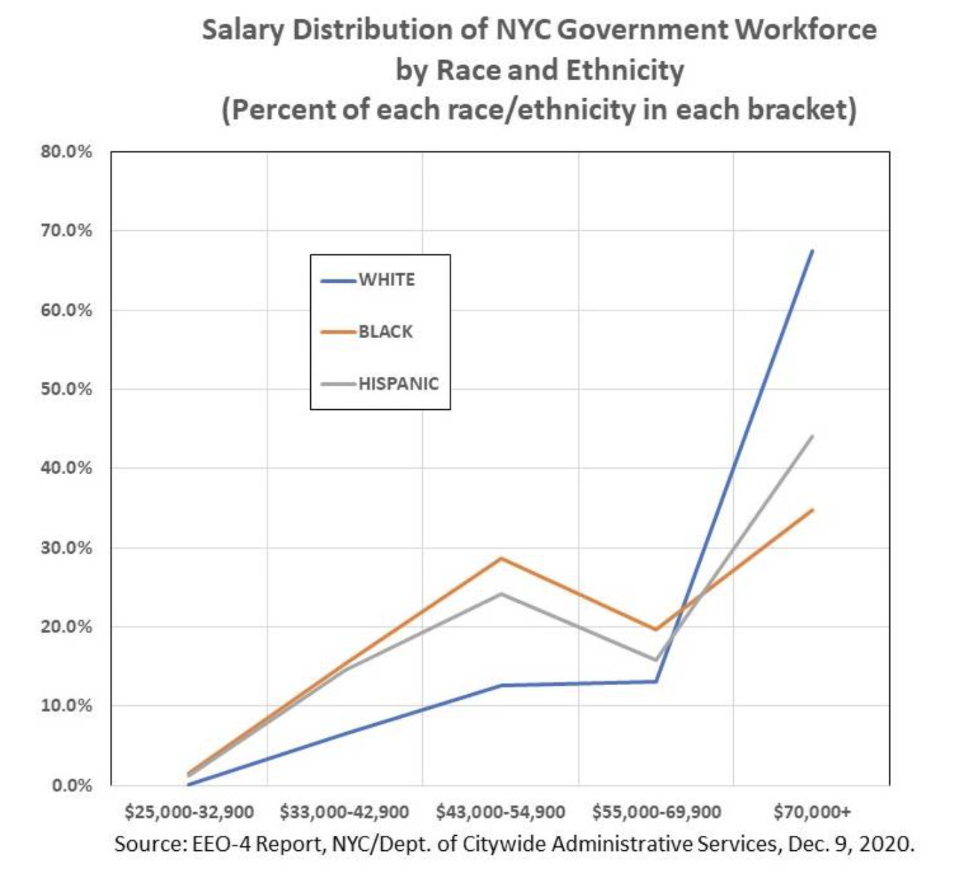 Graph illustrating Salary Distribution of NYC Government Workforce by Race and Ethnicity