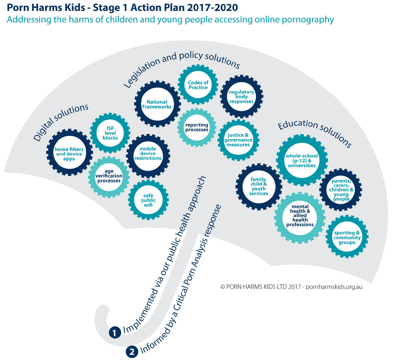 PHK-Stage_1_Action_Plan_2017-2020.png