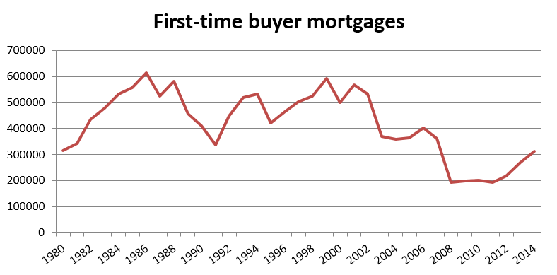 first_time_buyer_mortgages.PNG