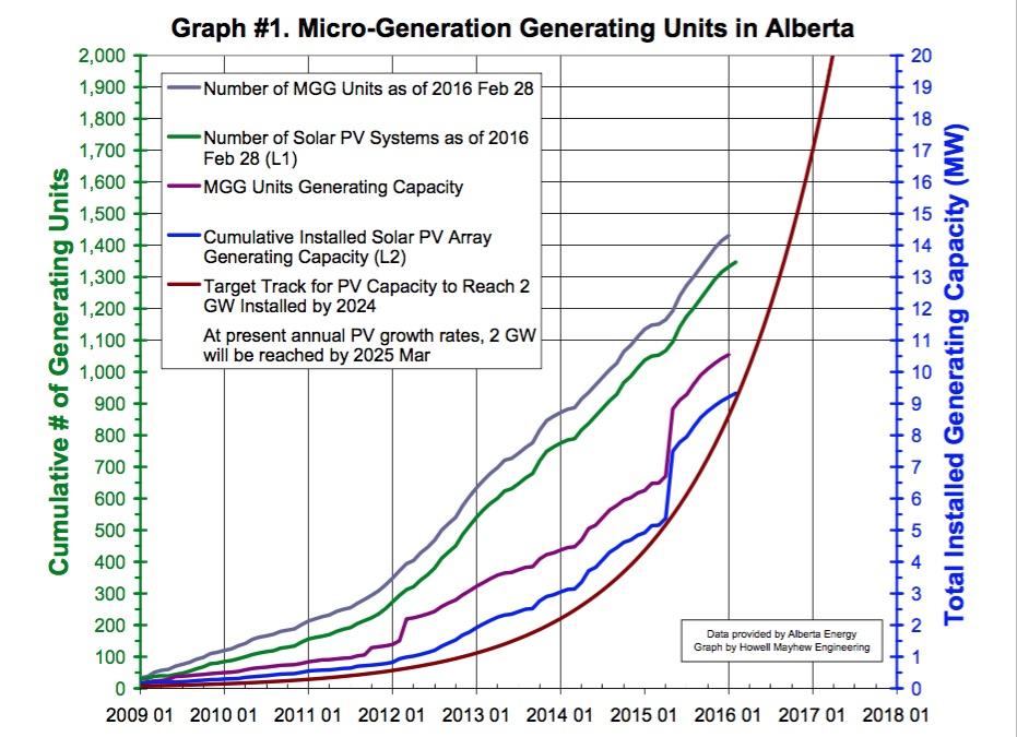 Alberta_solar_graph.jpg