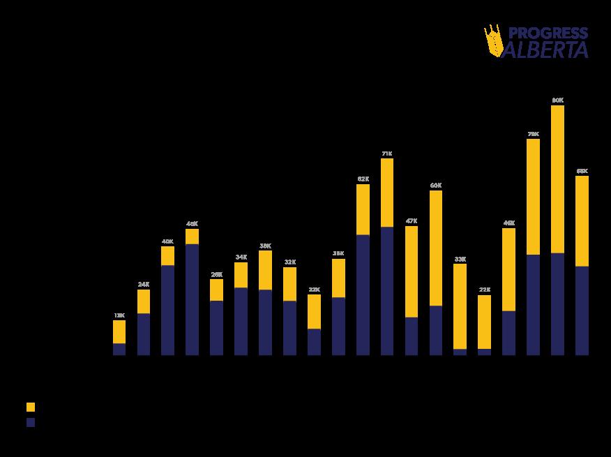 Bar chart showing net migration to Alberta