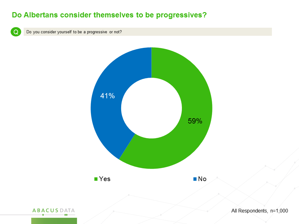 This graph shows that 59% of Albertans consider themselves progressive. Produced by Abacus Data