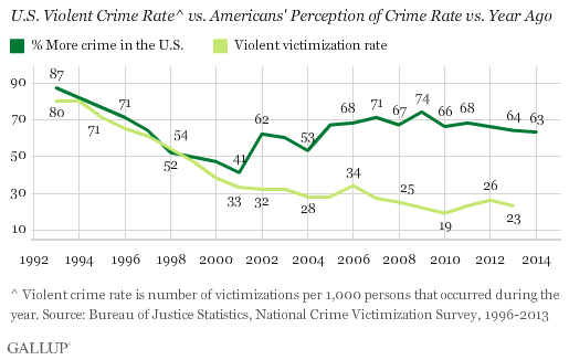 Gallup_on_crime.png