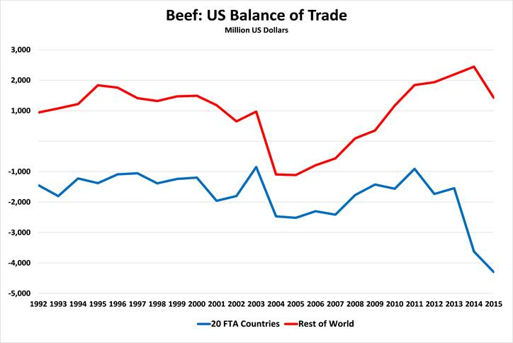 US balance of trade of major meats with FTA and non-FTA