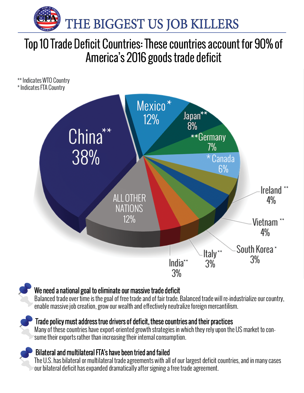 170224_Top_10_Trade_Deficit_Countries.png