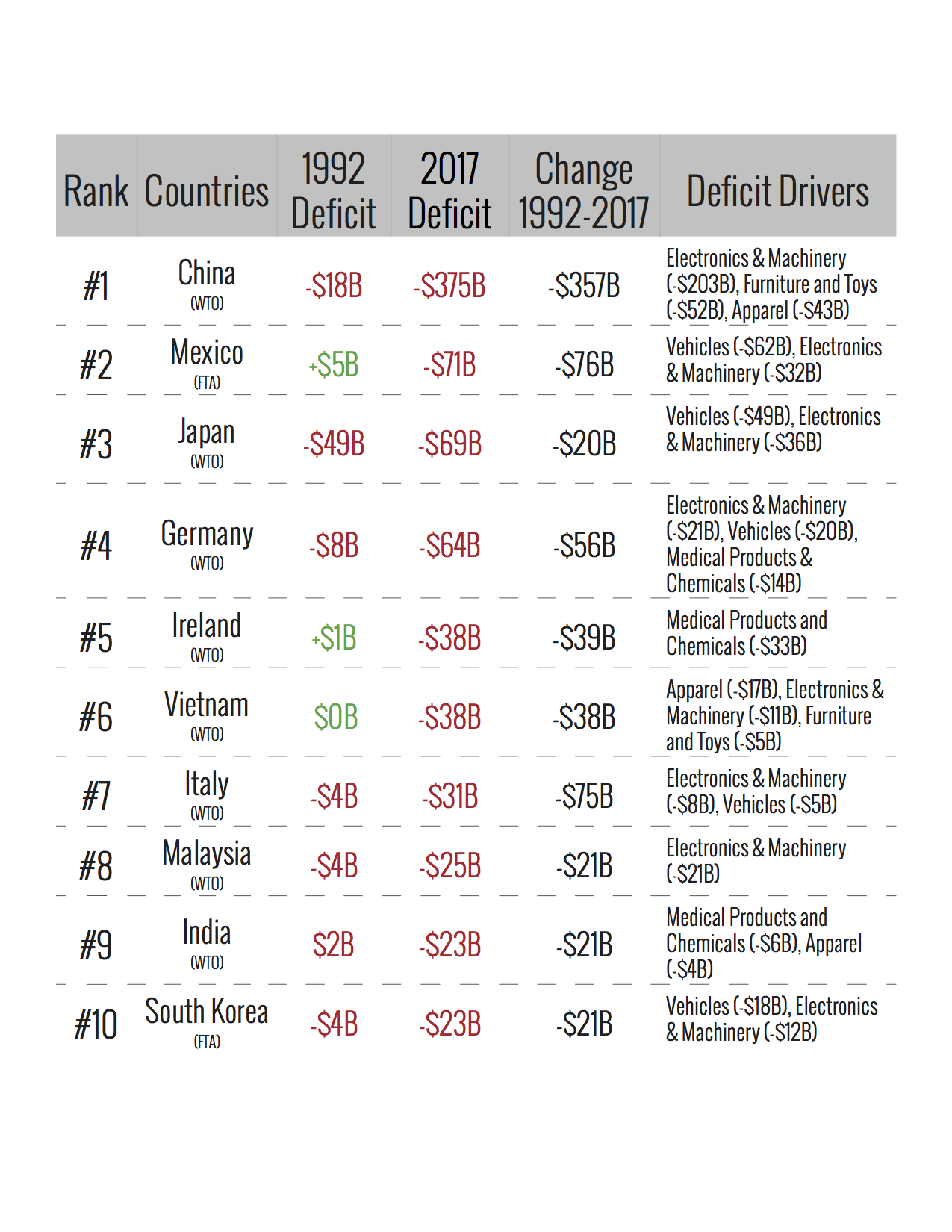 resized_170623_Top_10_Trade_Deficit_Countries2.png