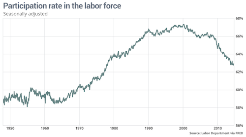 labor_force_rate.png