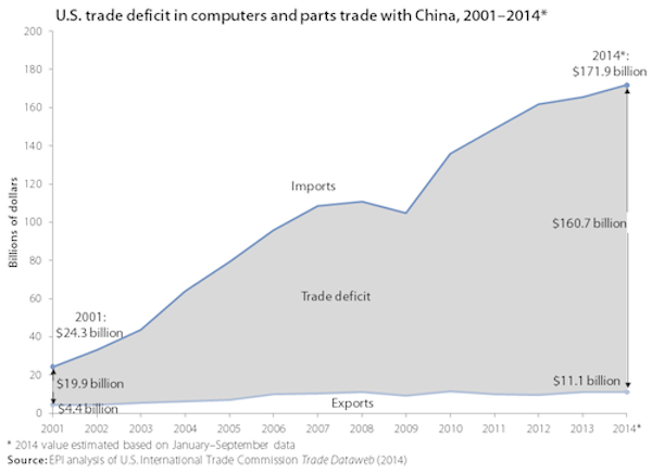 US-China-computer-trade.png