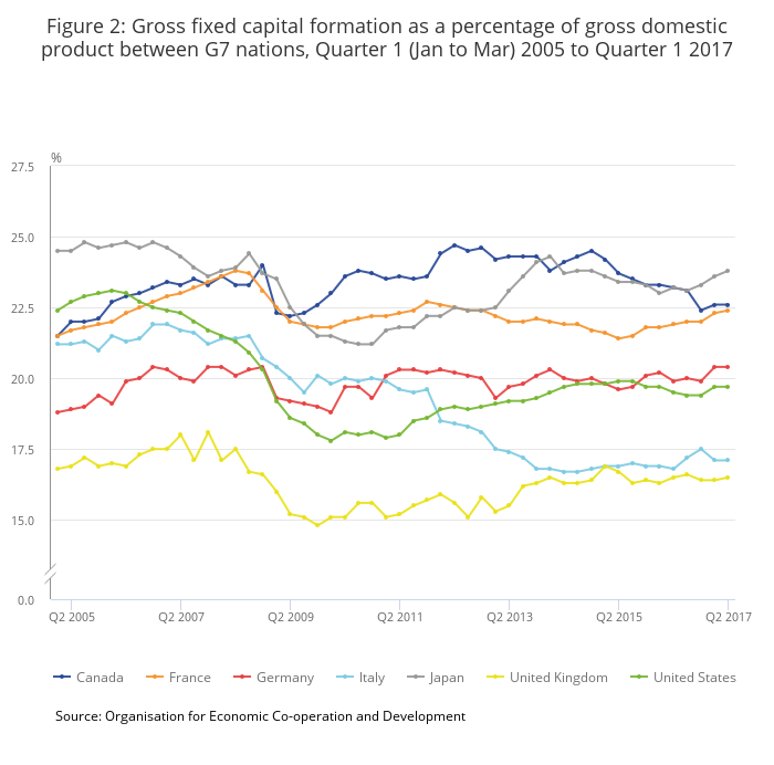 Figure_2__Gross_fixed_capital_formation_as_a_percentage_of_gross_domestic_product_between_G7_nations__Quarter_1_(Jan_to_Mar)_2005_to_Quarter_1_2017-2.png
