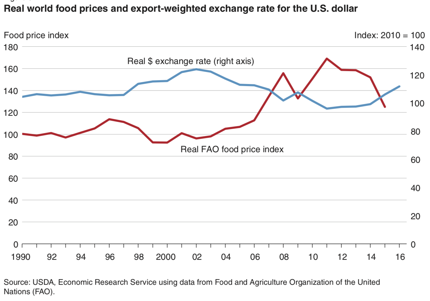 Graph_Fig_5_from_USDA_Global_Macro_report_2016.png