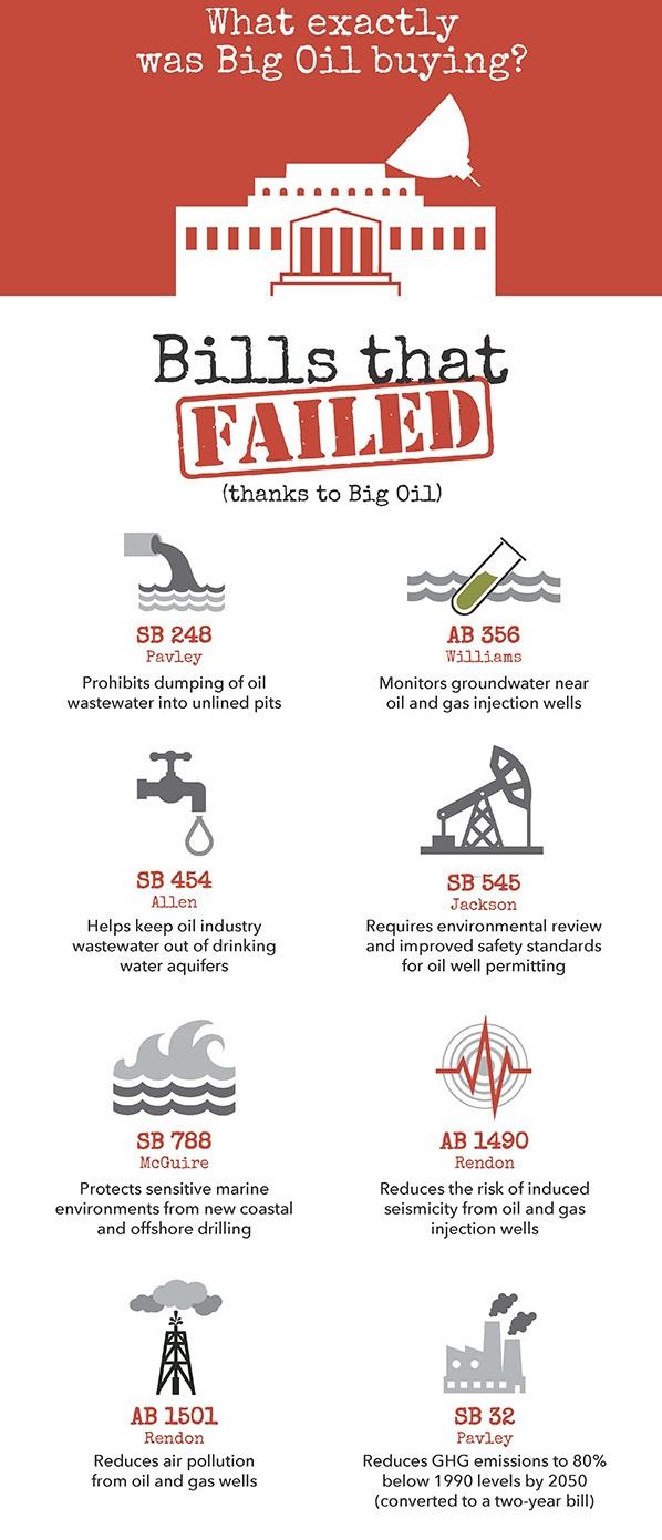 Oil_Industry_Lobbying_in_CA_-_bills_that_failed.jpg