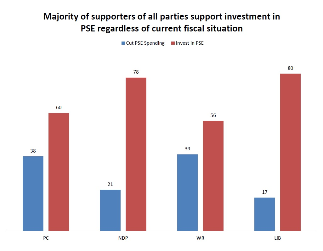 PSE Support By Party