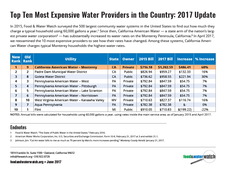 Top 10 Most Expensive Water Providers in the US