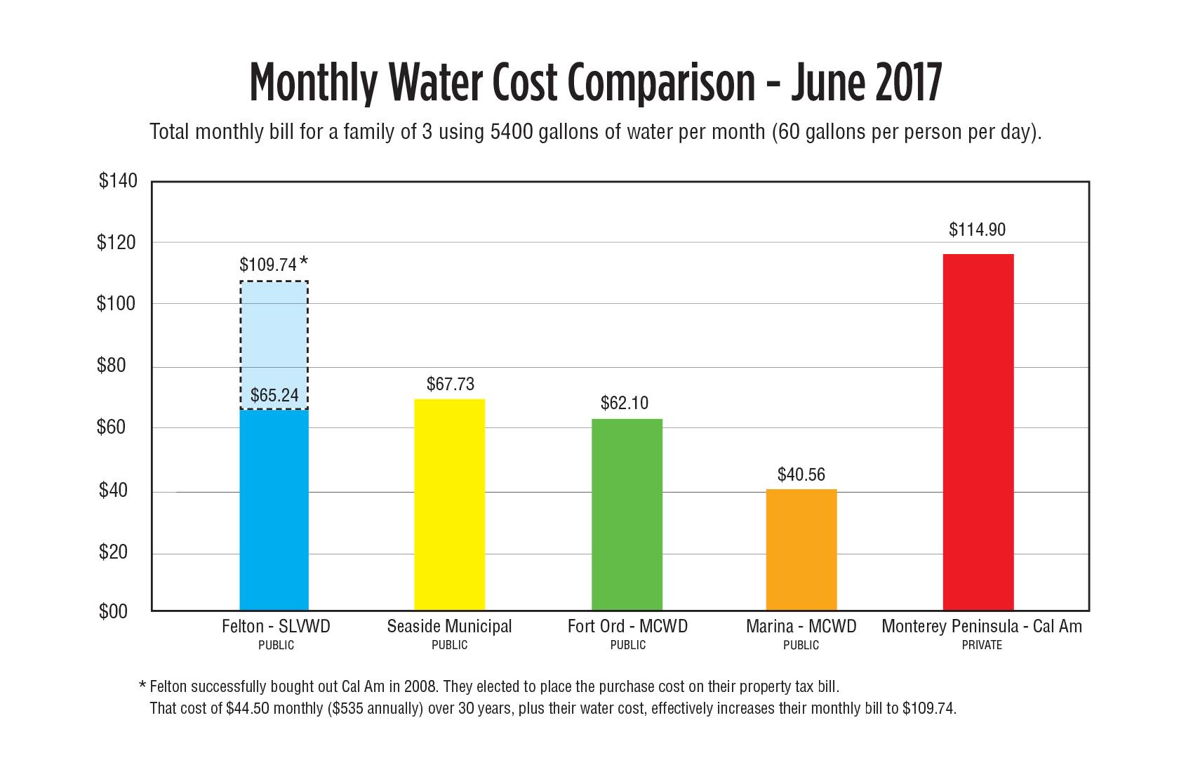 Local_Cost_Comparison.jpg