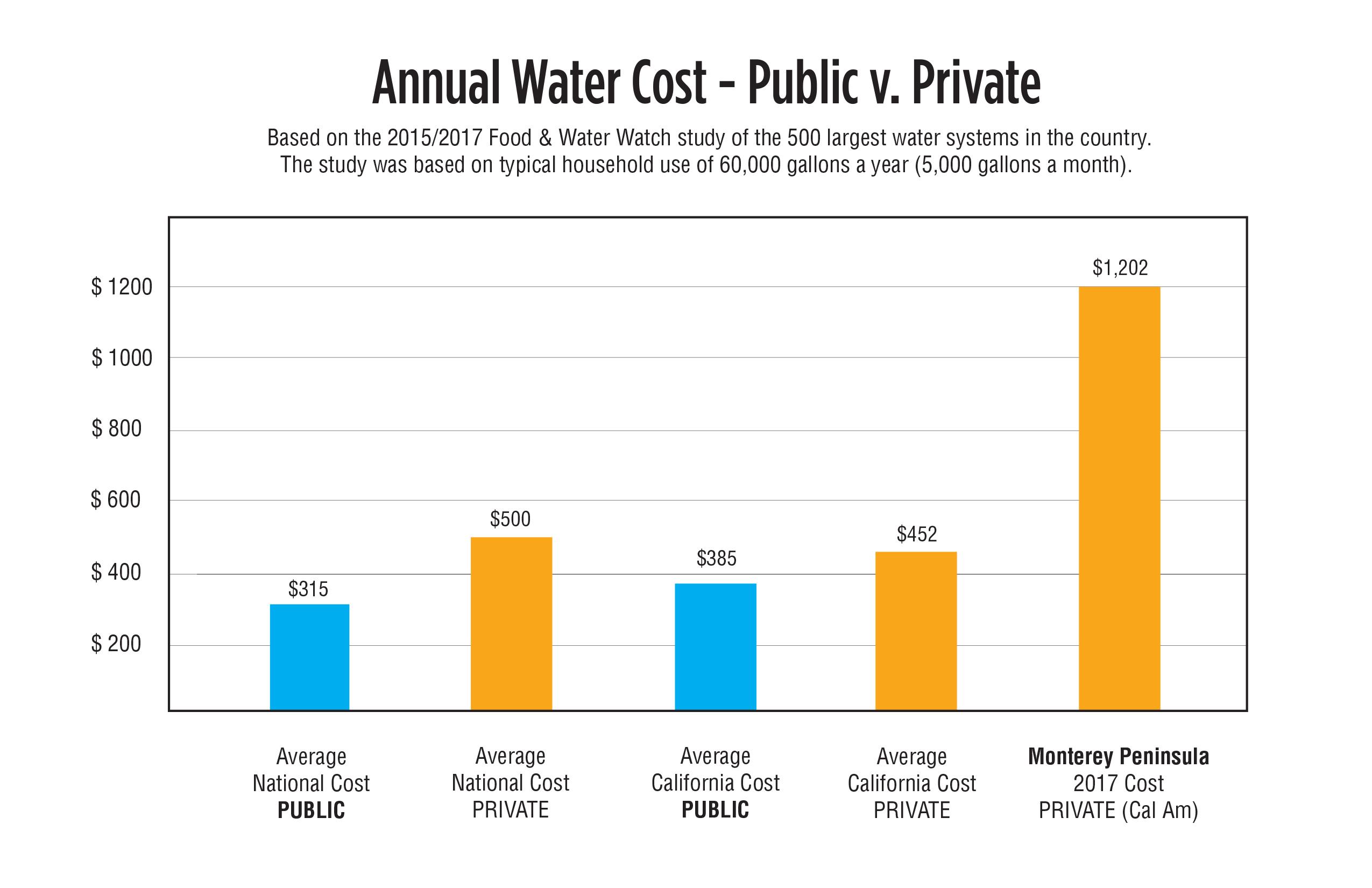 Public_v_Private_Cost_Chart.jpg