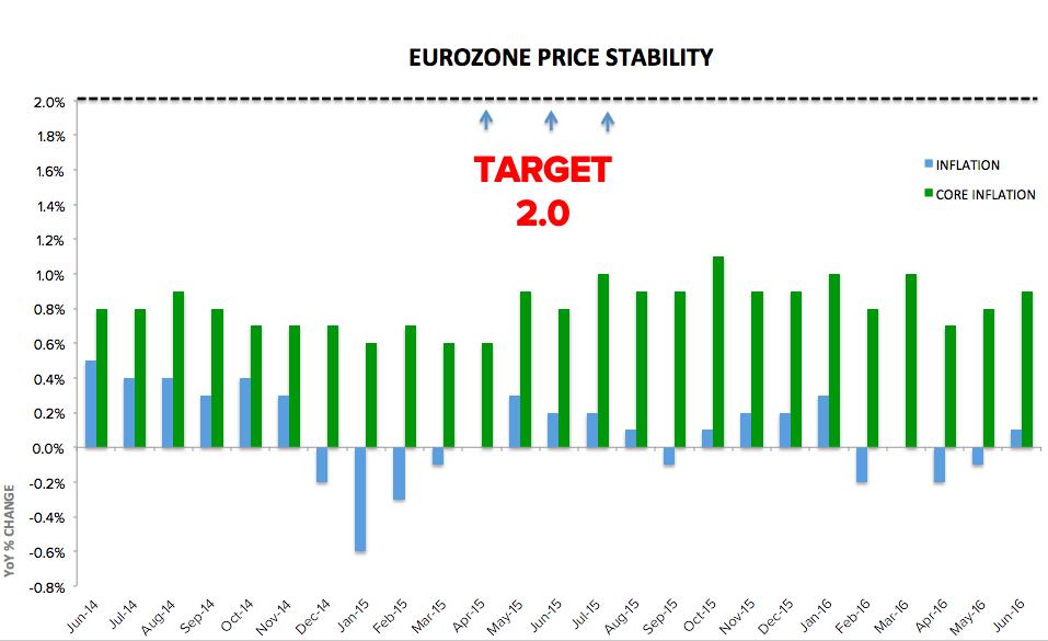 ecb-inflation-target-june16.png