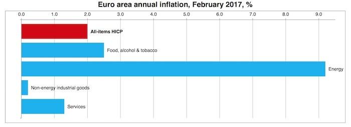 euro_area_Inflation_February_2017.jpg