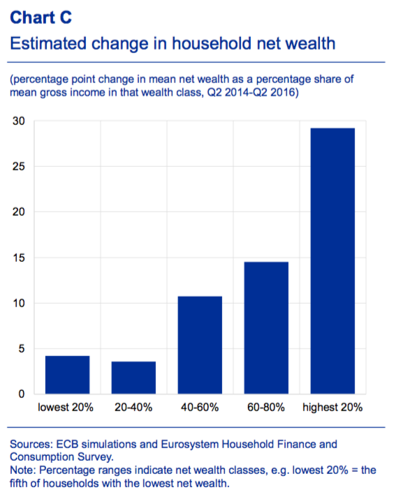 ecb_wealth_inequality_qe.png
