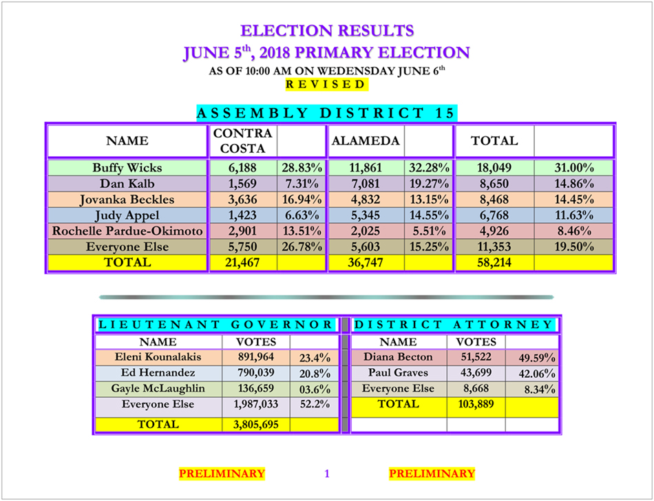 '18_Election_Results_06.06_(revised)-4.jpg