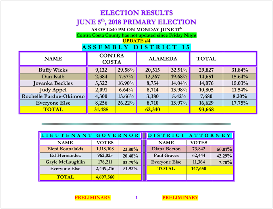 '18_Election_Results_06.11_UPDATE__4.jpg