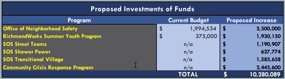 RFR___Proposed_Investment_of_Funds.jpg