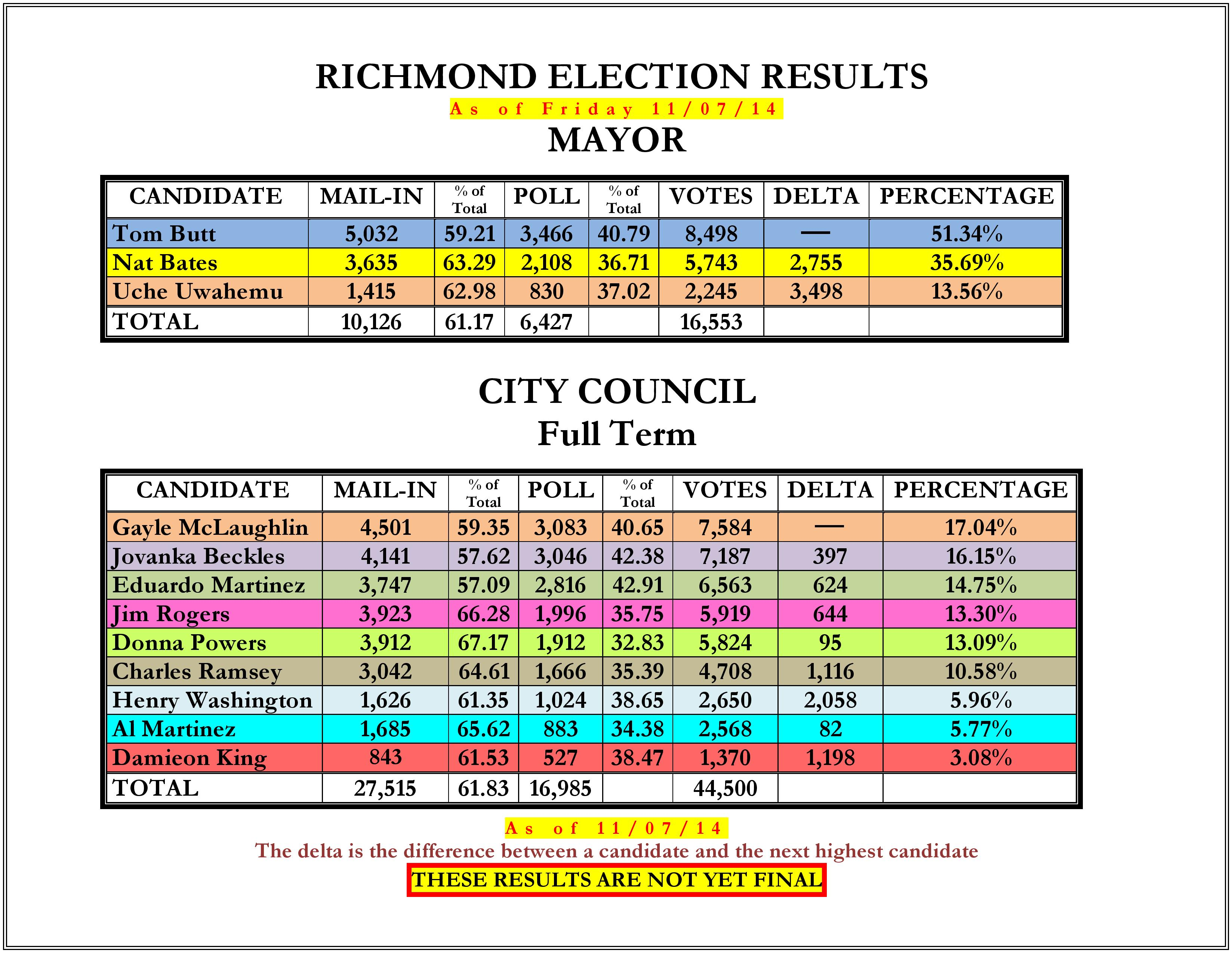 14_Richmond_Election_Results-2_11_07_14_Page_1-page-001.jpg