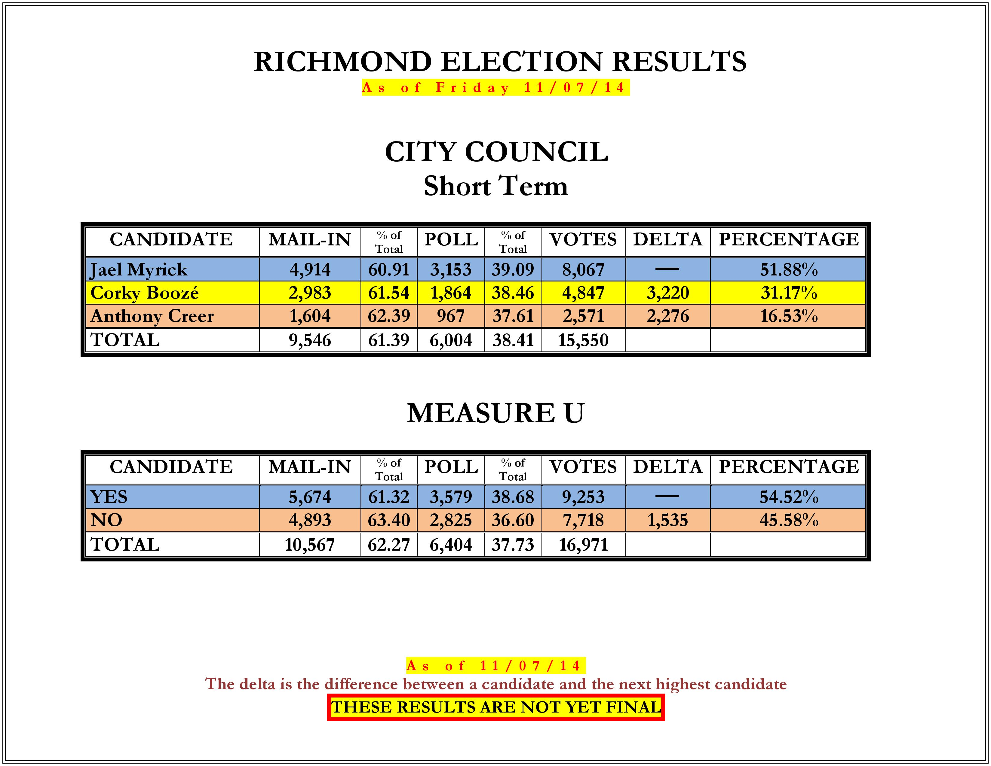 14_Richmond_Election_Results-2_11_07_14-page-002.jpg