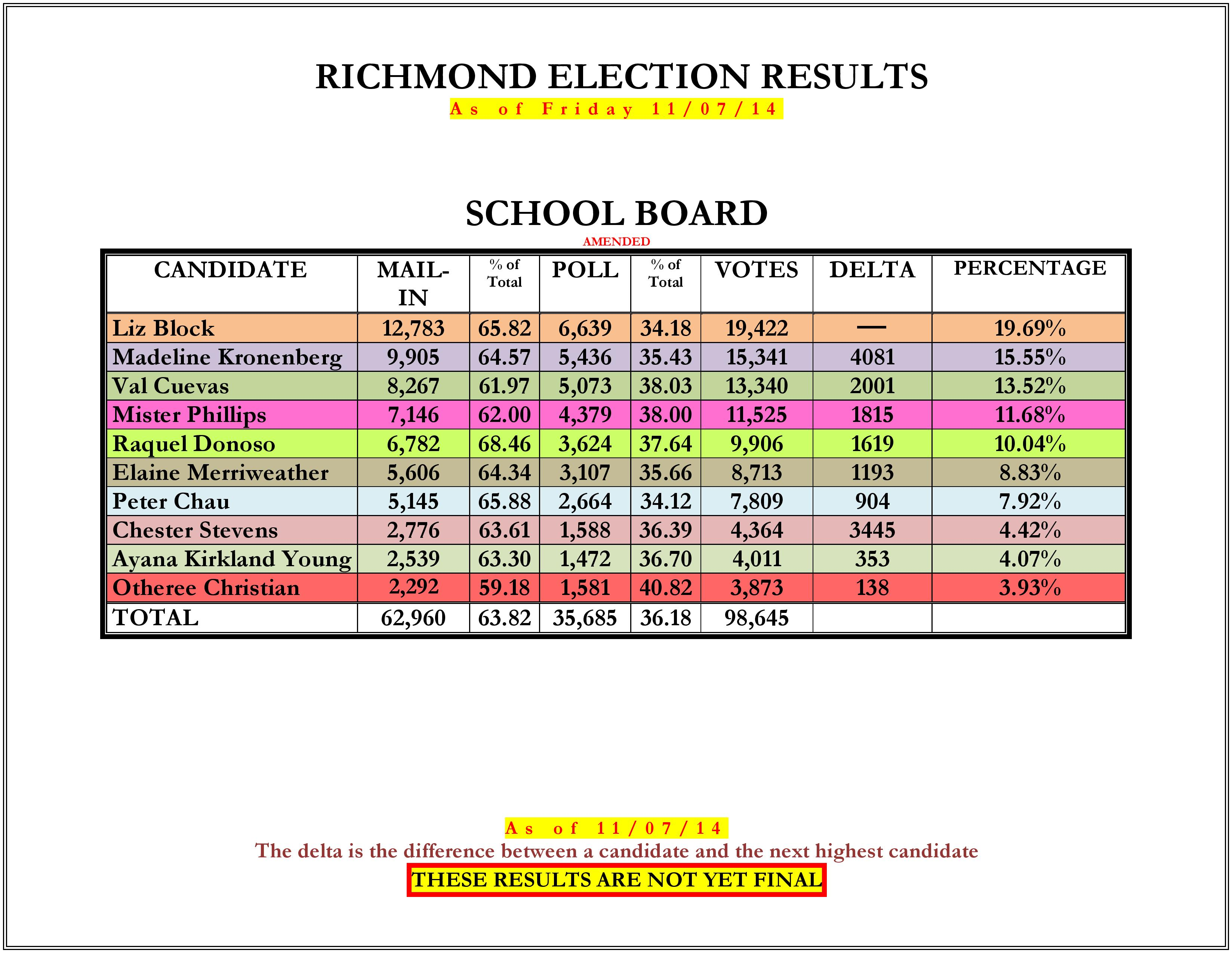 14_Richmond_Election_Results-2_11-07-14_Amended_Part3-page-001.jpg