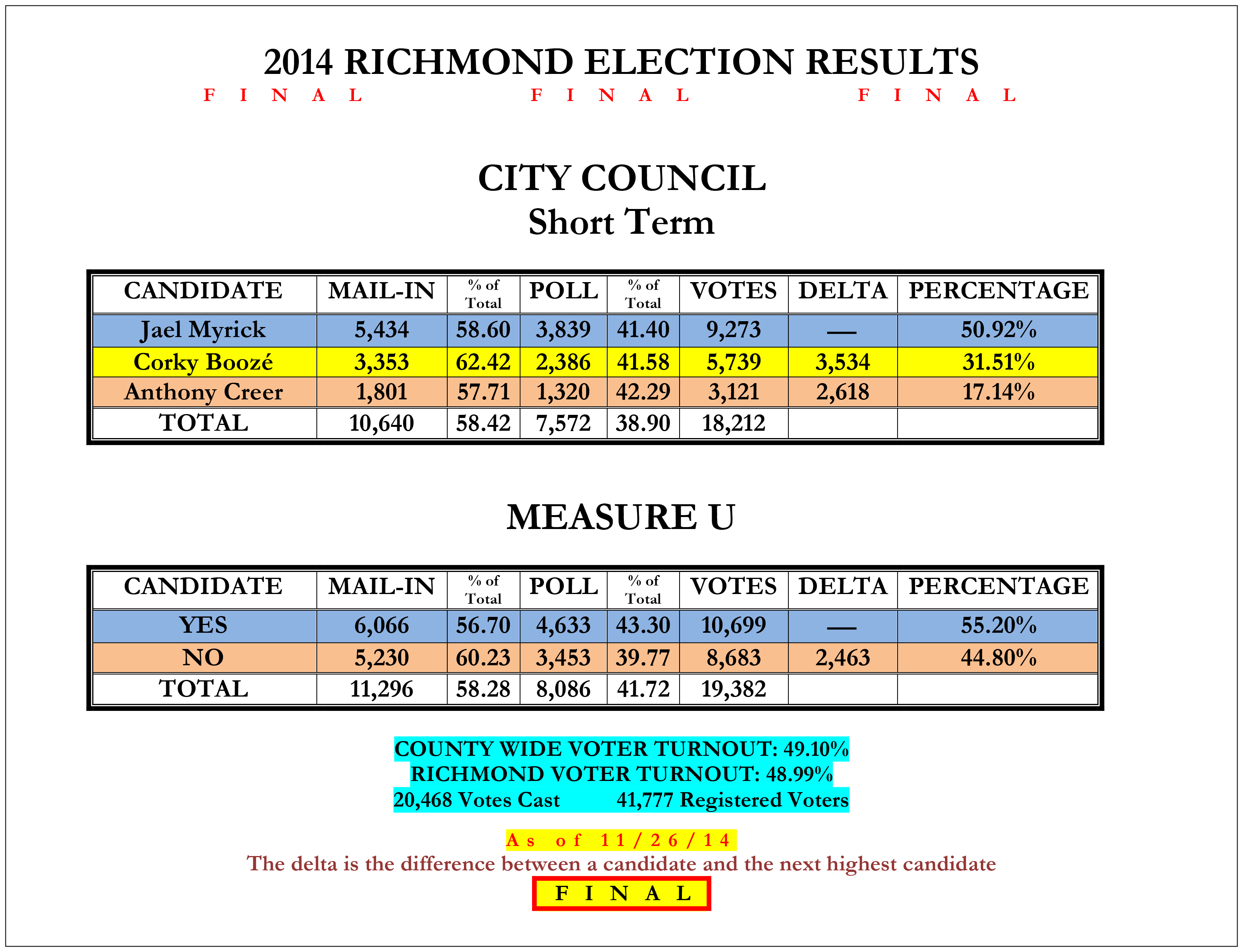 CityCouncil_and_U14_Richmond_Election_Results-4_11-26-14_FINAL-2.jpg