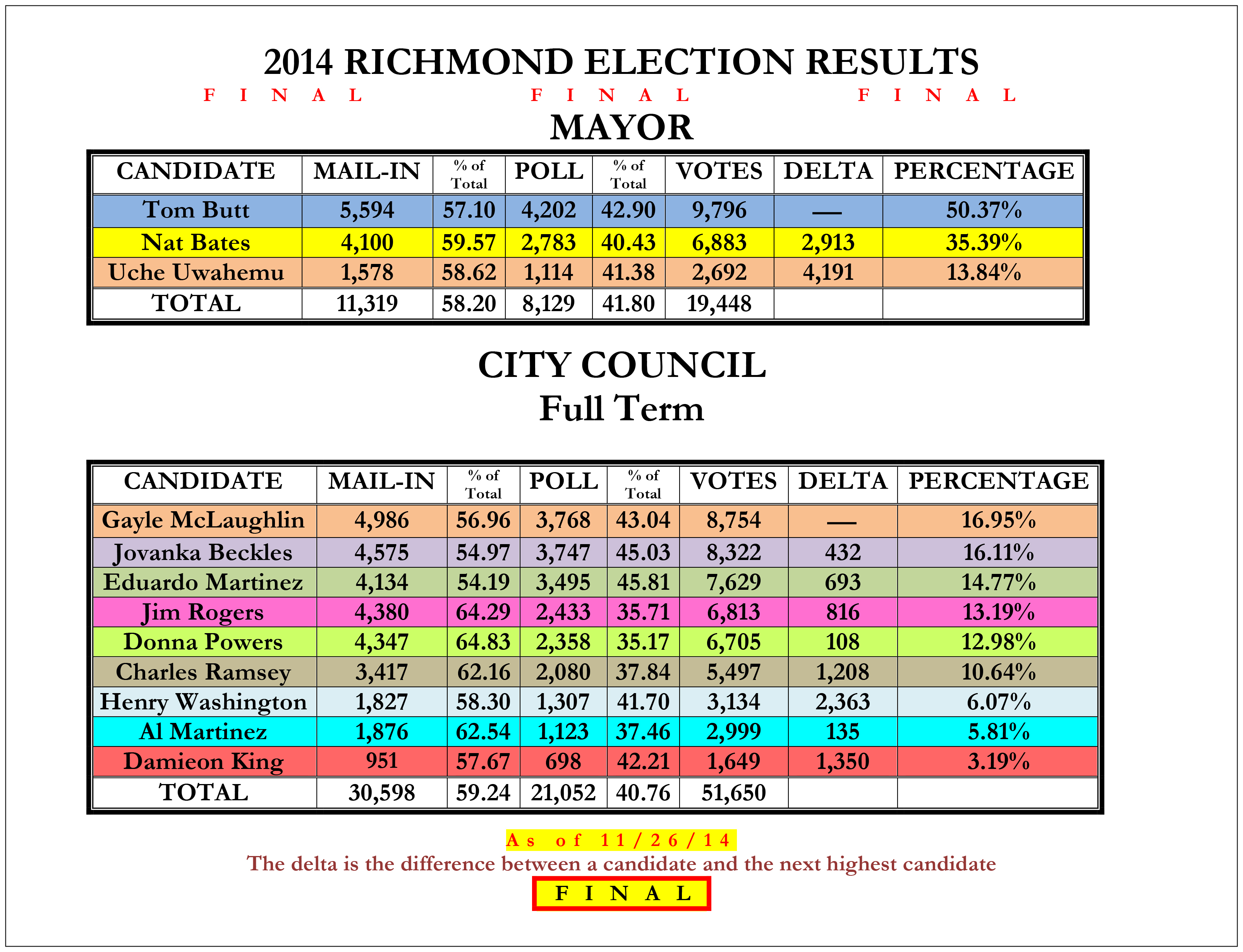 Mayor_City_Council14_Richmond_Election_Results-4_11-26-14_FINAL-1.jpg