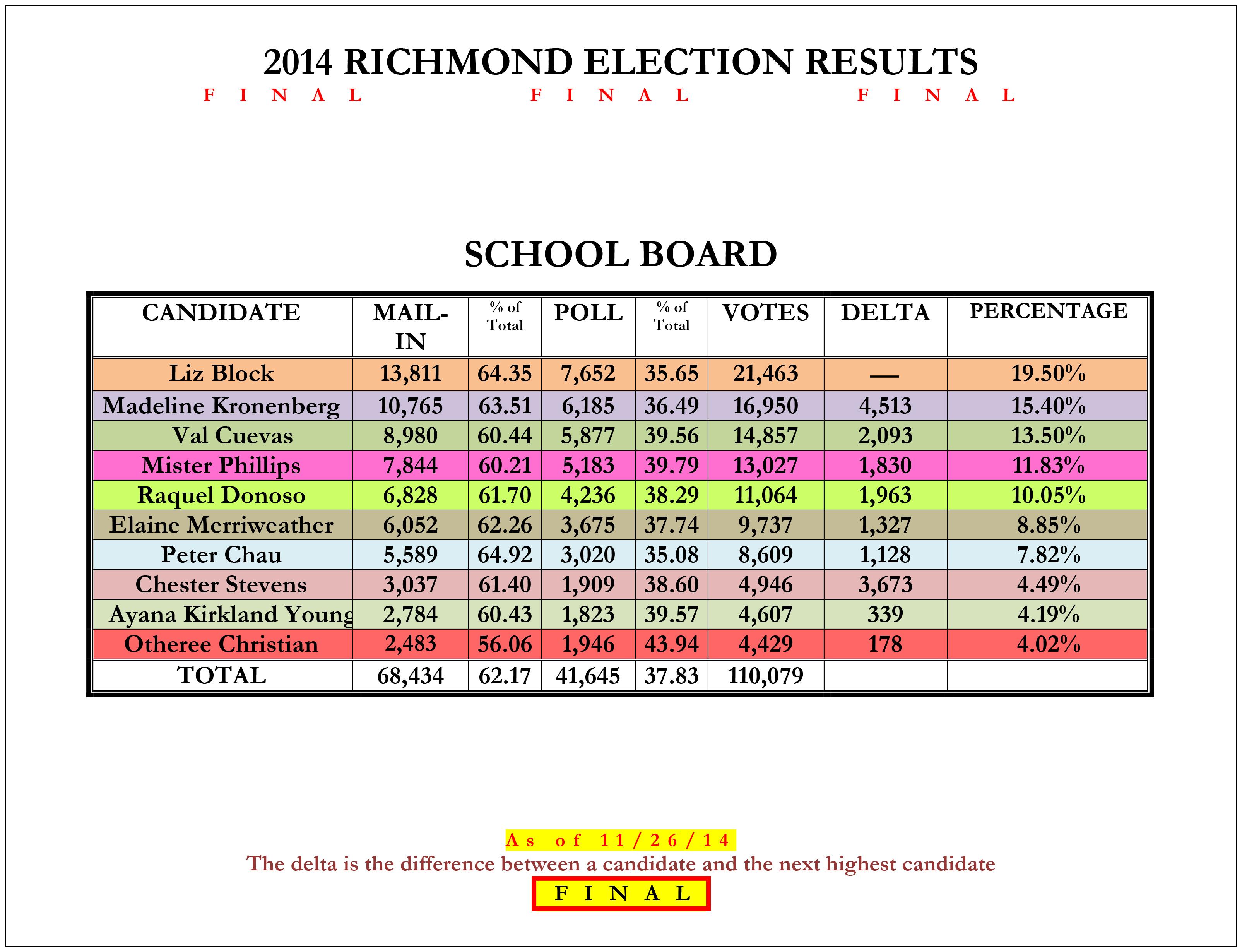 School_Board_14_Richmond_Election_Results-4_11-26-14_FINAL-3.jpg