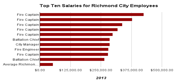 Richmond_Employee_Salaries.jpg