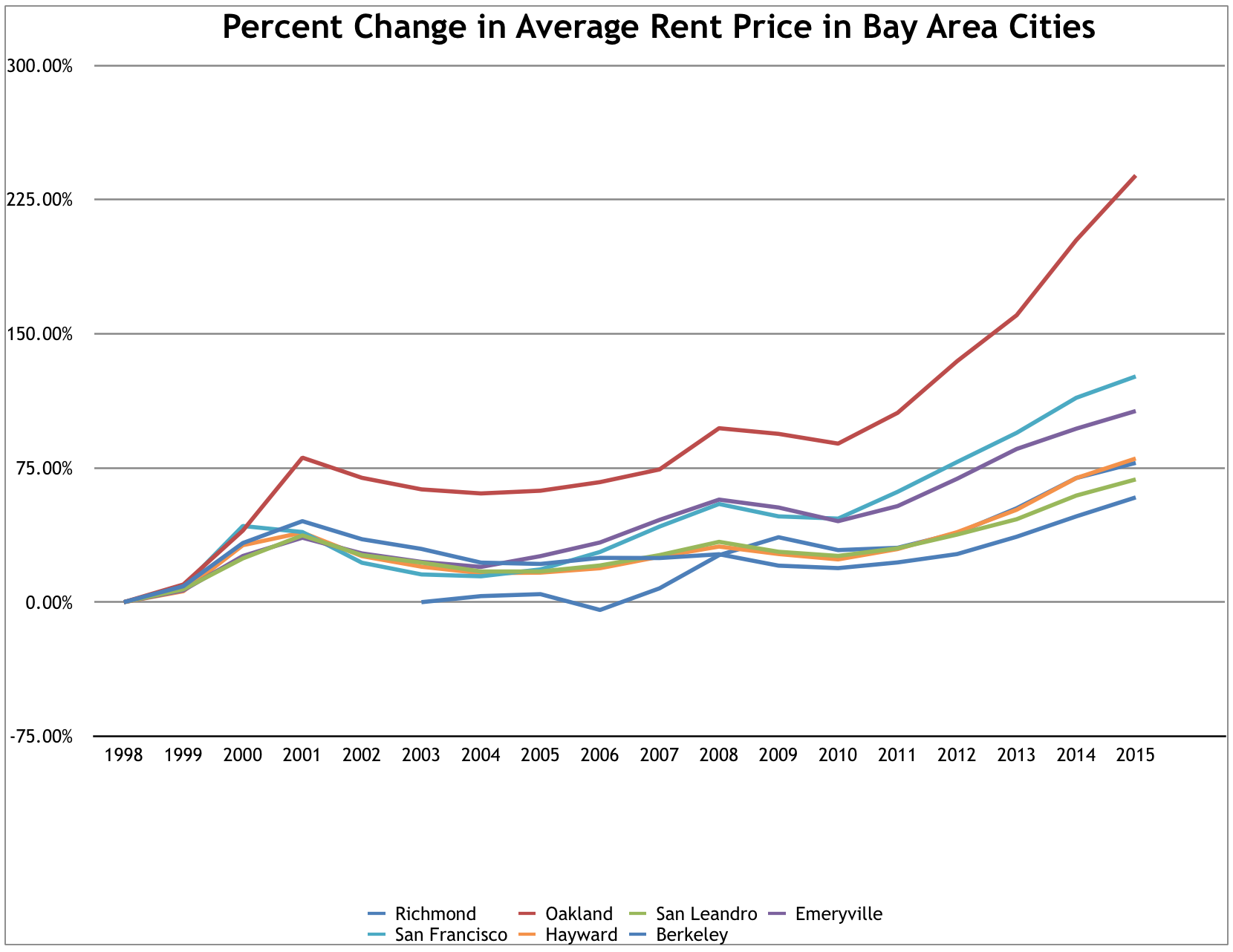 percent_change_in_average_rent.png