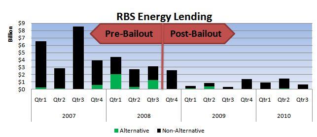 RBS Energy Lending