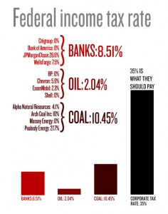 Federal Income Tax Rate for Dirty Dozen