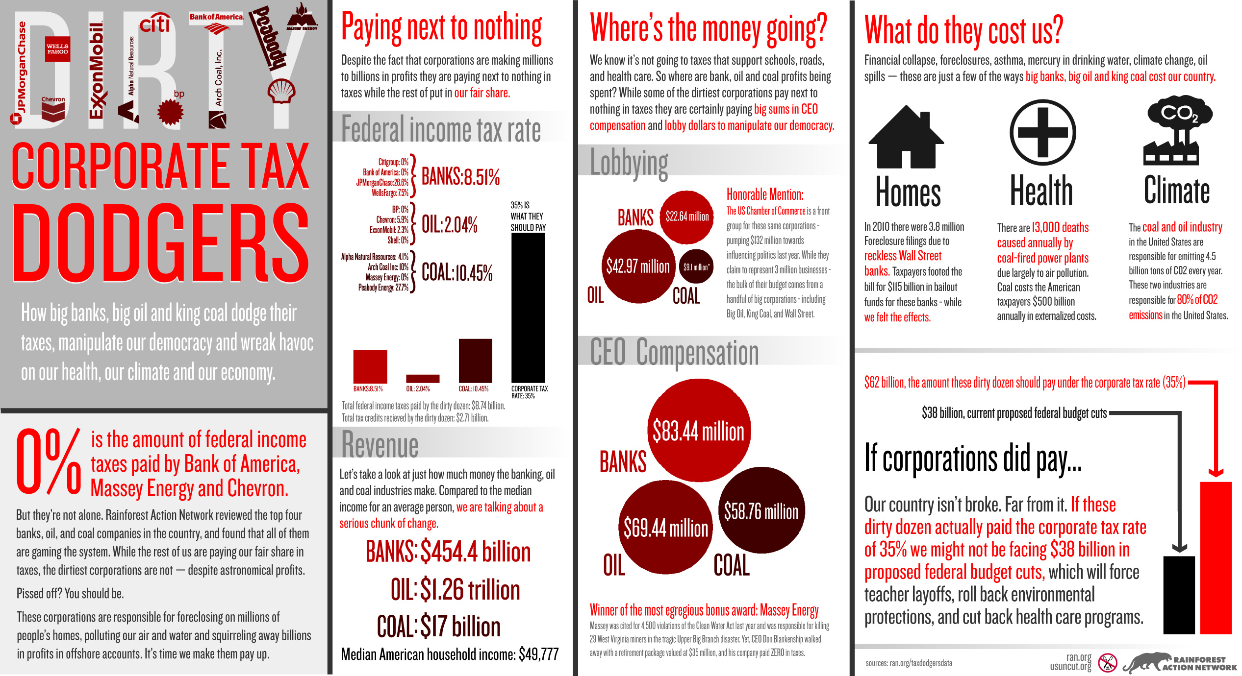 Dirty Corporate Tax Dodgers Infographic