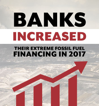 Banks Increased their fossil fuel financing in 2017.
