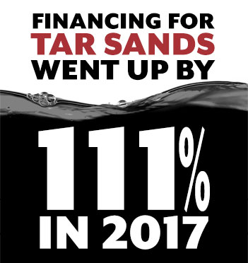 Financing for Tar Sands went up by 111% in 2017.