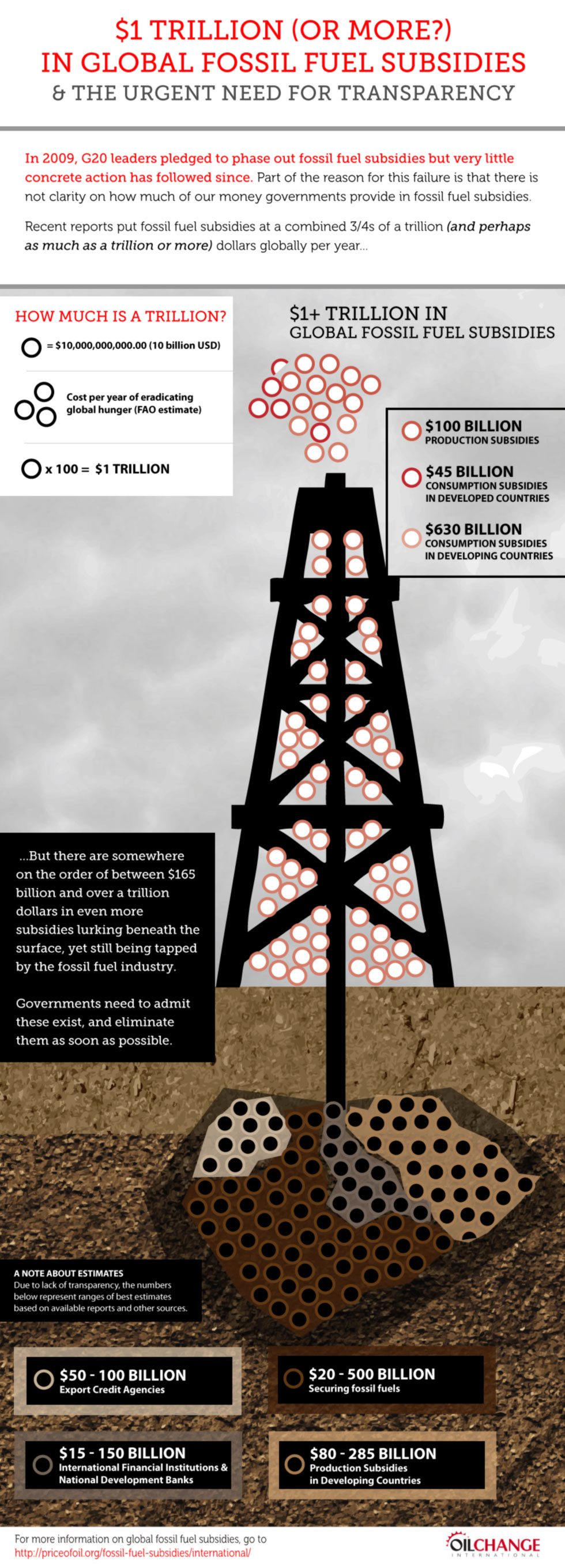 Oil Change International worldwide oil subsidies infographic