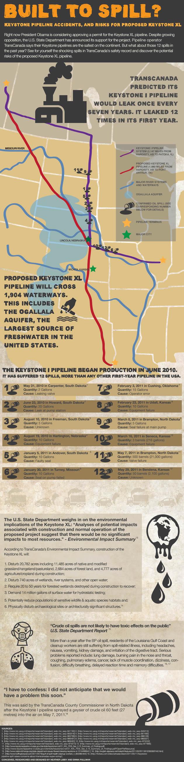 Keystone XL Infographic